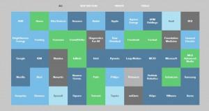 MIT Technology Review опубликовали список самых отвлекающих компаний мира